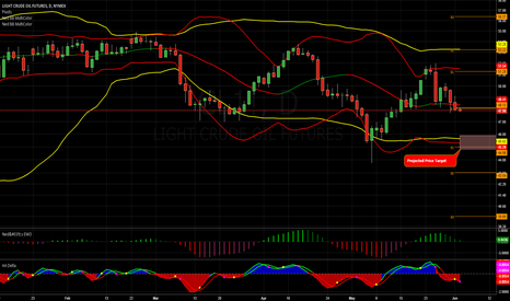 CL1!: Crude Tests Higher After Inv RPT but Falls Below Key Levels