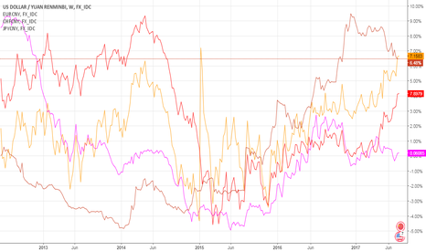 USDCNY: CNY: CAPITAL OUT-FLOWING FROM CHINA TO PRESSURE ECONOMY