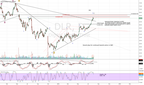 DLR: Digital Realty looking more appealing for a short