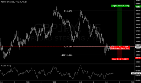 GBPJPY: Long GBPJPY - Equal Legs Purchase