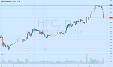 "HFC: HFC is in a ""Trader Vic"" Bearish 2B setup"