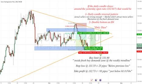 EURJPY: Great risk/reward ratio Scalp