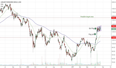 JUBLFOOD: Long term buy can be done, Wait for confirm breakout