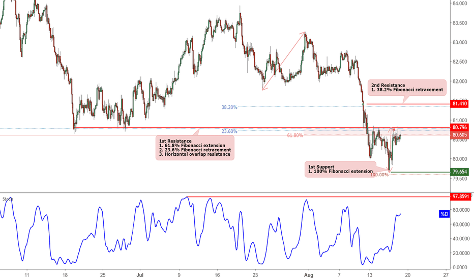 AUDJPY: AUDJPY Approaching Resistance, Potential For A Reversal!
