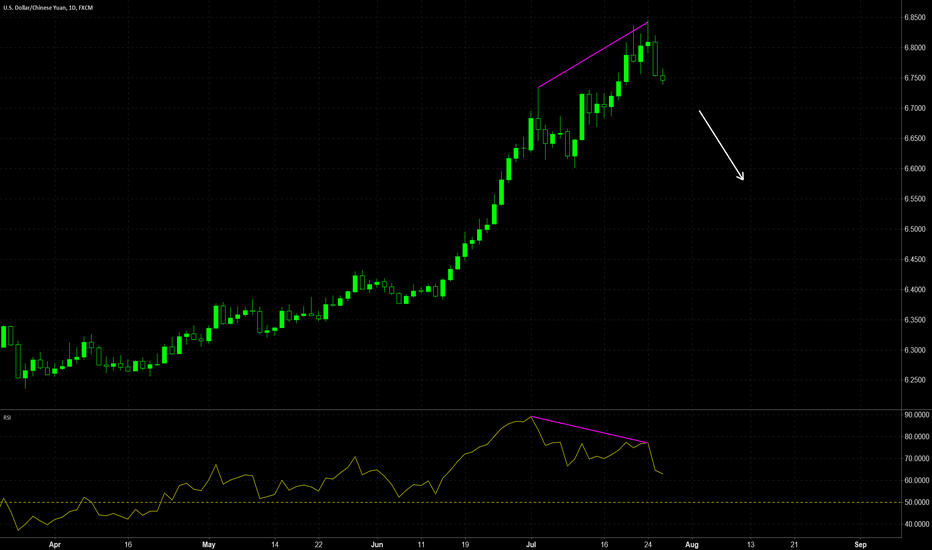 USDCNH: USDCNH potential bearish reversal