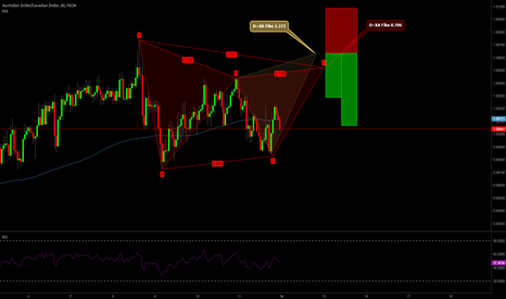 AUDCAD: Hi everybody. 1 hour of Gartley formation.