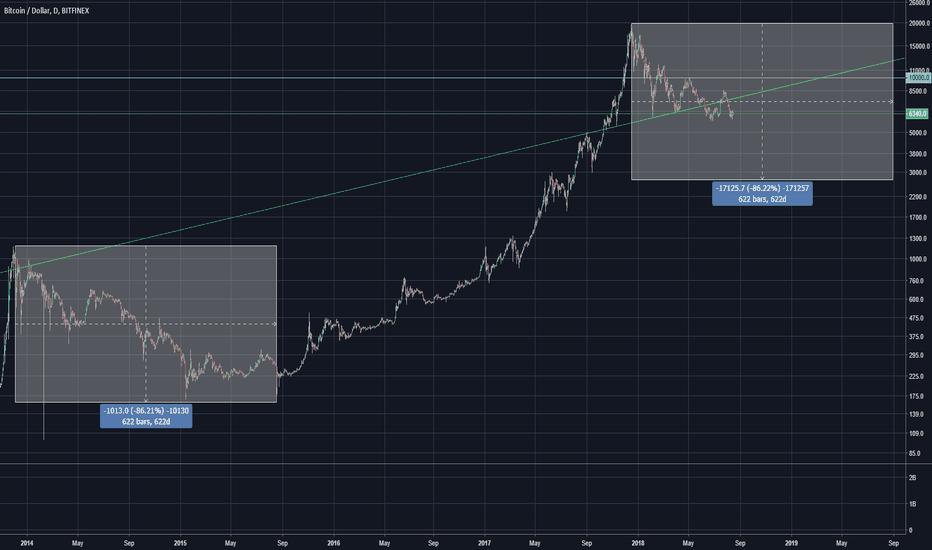 BTCUSD: Bitcoin price if it repeats the last bear market