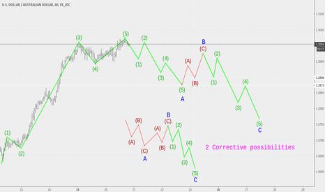 USDAUD: USD/AUD Corrective Phase