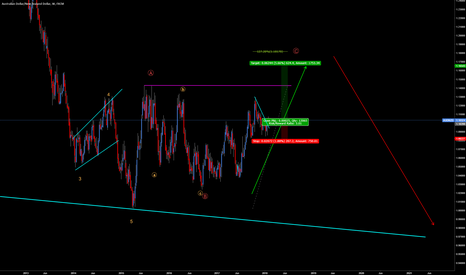 AUDNZD: AUDNZD - Short term LONG