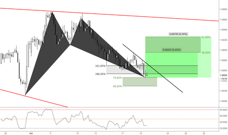 EURCHF: (4h) Bulls Pl@ying the 78 Bat / Counter-Trend Setup