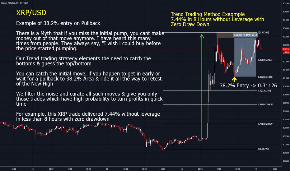 XRPUSD: XRPUSD Trend Trading Example
