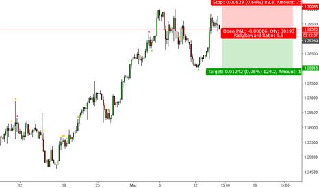 USDCAD: USDCAD Short in trading range
