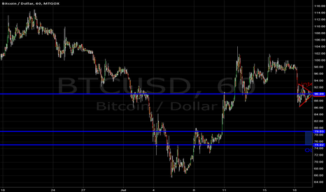 BTCUSD: The next breakdown