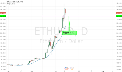 ETHUSD: ETHERIUM - SUPPORT AT 342