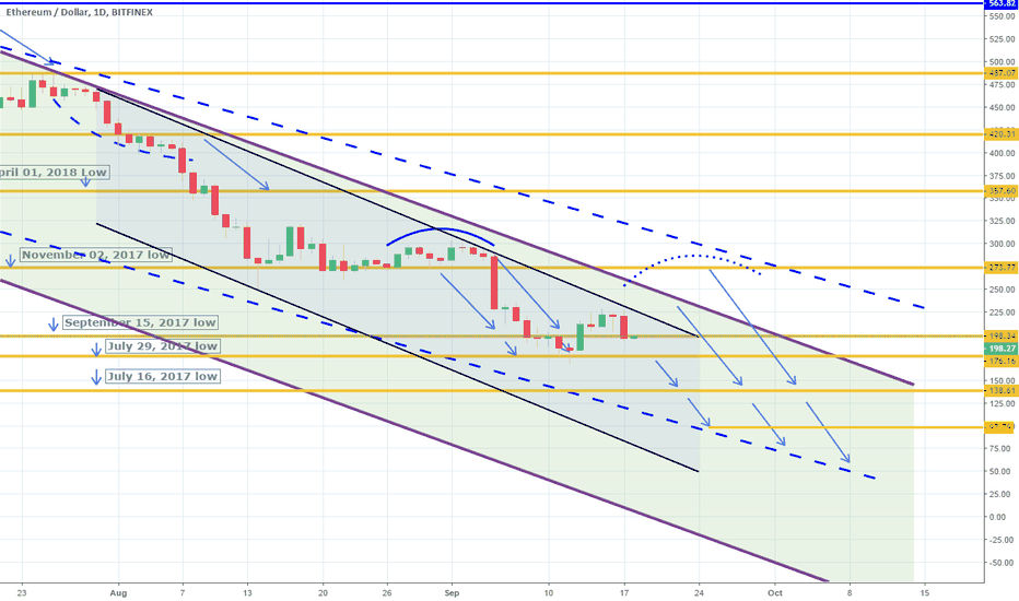 ETHUSD: Second target hit. Lower High made. Resuming downtrend.