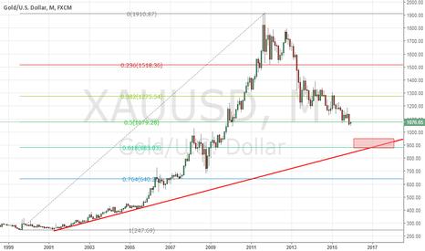 XAUUSD: Gold might be heading to 900