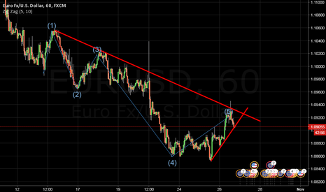 EURUSD: Sell the breakout