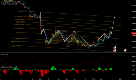 EURGBP: EURGBP - Another fibo channel along with my last week butterfly