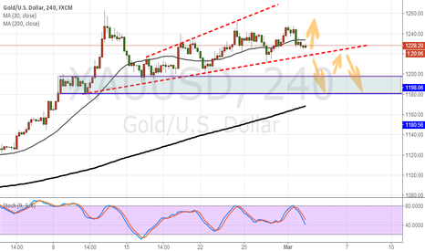XAUUSD: Gold should be attention below the trend line.