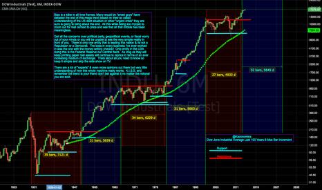 INDU: Down Jones $INDU 100 Year Mega Trend Bull Market