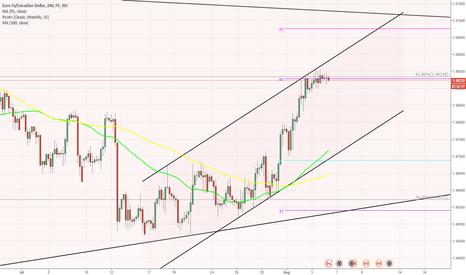EURCAD: EUR/CAD 4H Chart: Channel Up