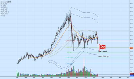 E: $ENI - Italian oil producer and refiner