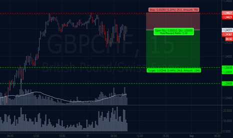 GBPCHF: Distribution Pattern