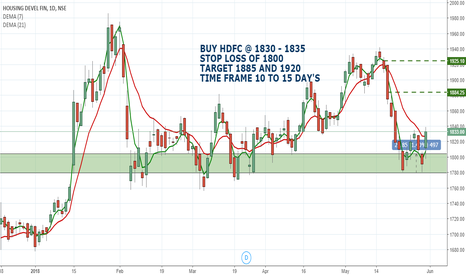 HDFC: HDFC LIMITED