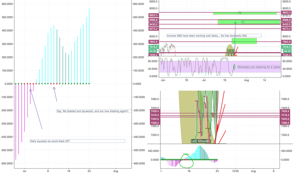 XBTUSD: Look like pumpy pumpers at it again. Potential payout for bulls.