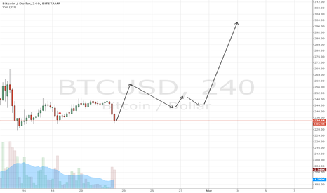 BTCUSD: BTCUSD - BULLISH - Up Move Coming to 300.