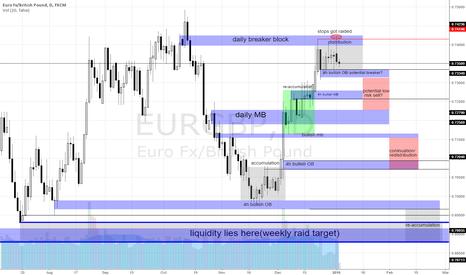 EURGBP: EURGBP sell model