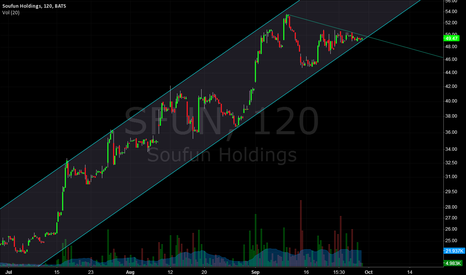 SFUN: SFUN short-term entry
