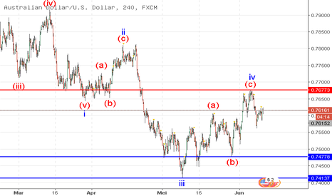 AUDUSD: AUD/USD: analisis wave