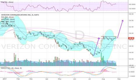 VZ: BB Squeeze as it consolidates at a higher high