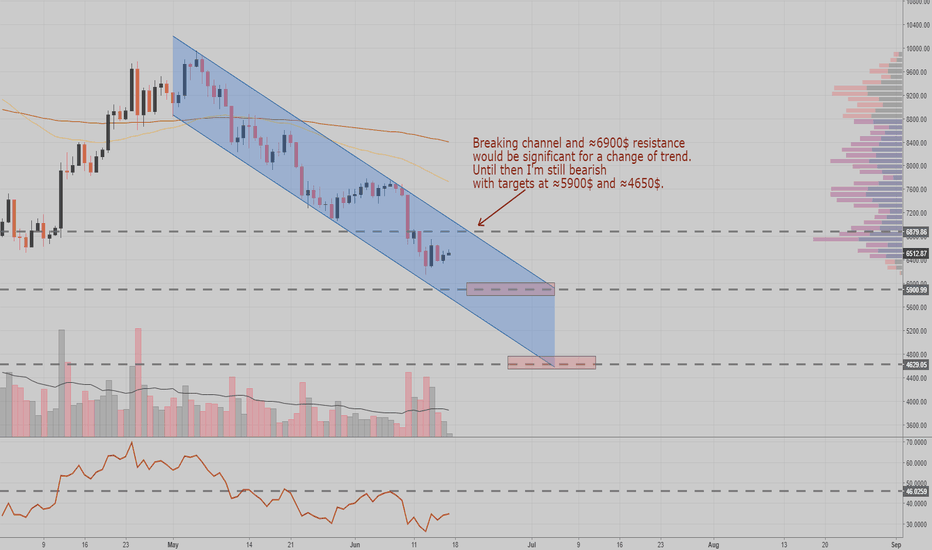 BTCUSD: BTCUSD short term view