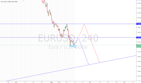 EURUSD: EURUSD about to give 100 pips to the upside. Then......