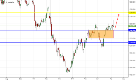 XAUUSD: GOLD: looking for 1290$