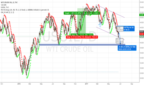 USOIL: Technical rebound and short USOIL