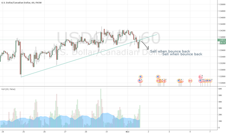 USDCAD: USDCAD short after breakout and reatrace