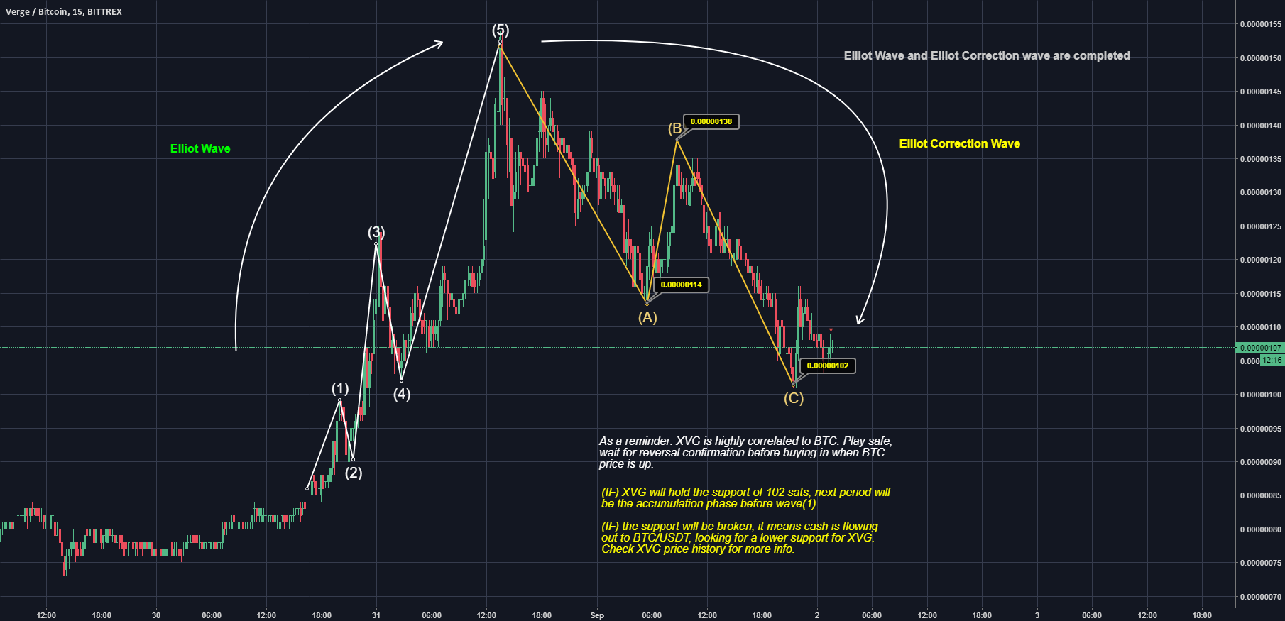 XVG current wave and market prediction