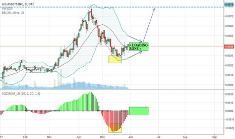 LIGA: $LIGA - New Up-Trend Emerging