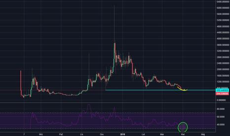 BCCUSD: BCC/USD - Kesz coś jeszcze powiesz?