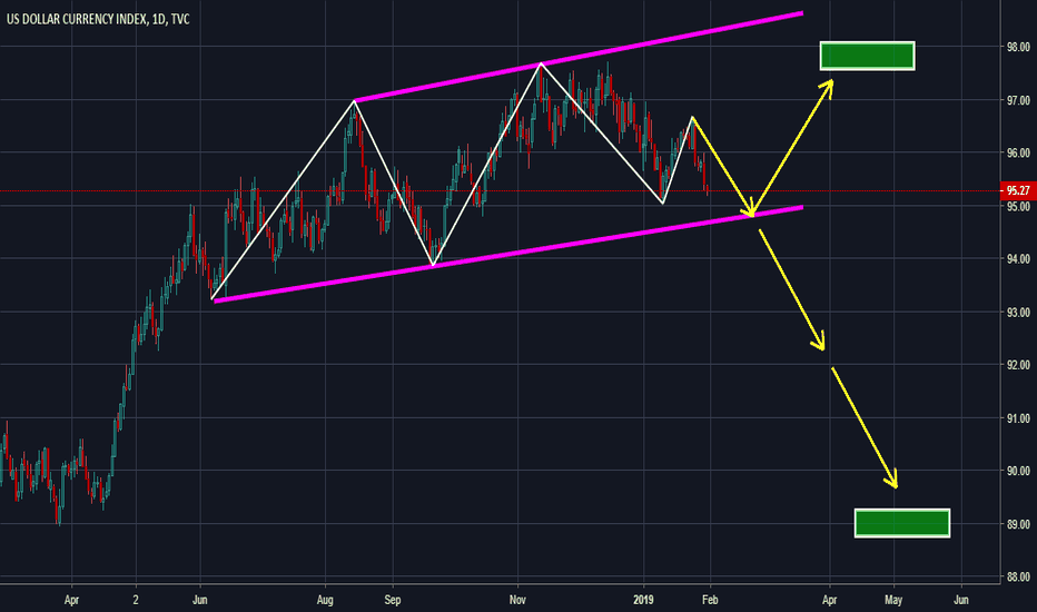 DXY: DXY Possible moves