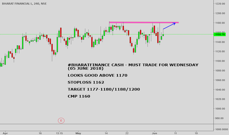 BHARATFIN: #BHARATFINANCE CASH : MUST TRADE FOR TOMMROW ABOVE 1170