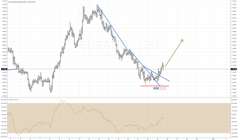EURAUD: EUR AUD Clear buying opportunity