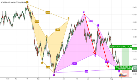 NZDEUR: NZDEUR-4 HR - BULLISH GARTLEY & ABCD