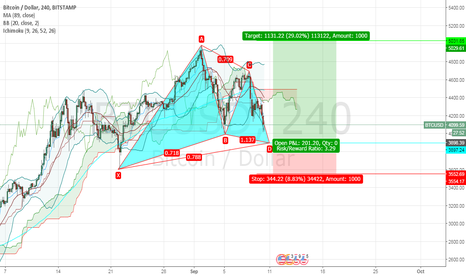 BTCUSD: buying opportunity of bitcoin
