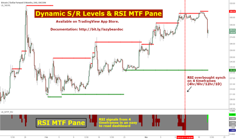 BTCUSD3M: MultiTimeframe RSI & S/R levels to identify tops