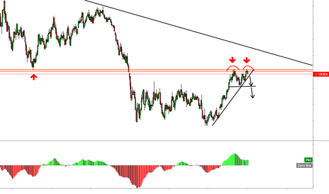 EURUSD: EURUSD Potential Double Top?