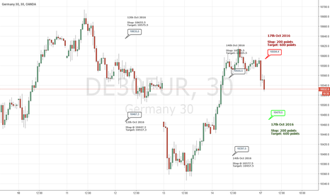 DE30EUR: DE30EUR - Trading Levels for 17th Oct 2016